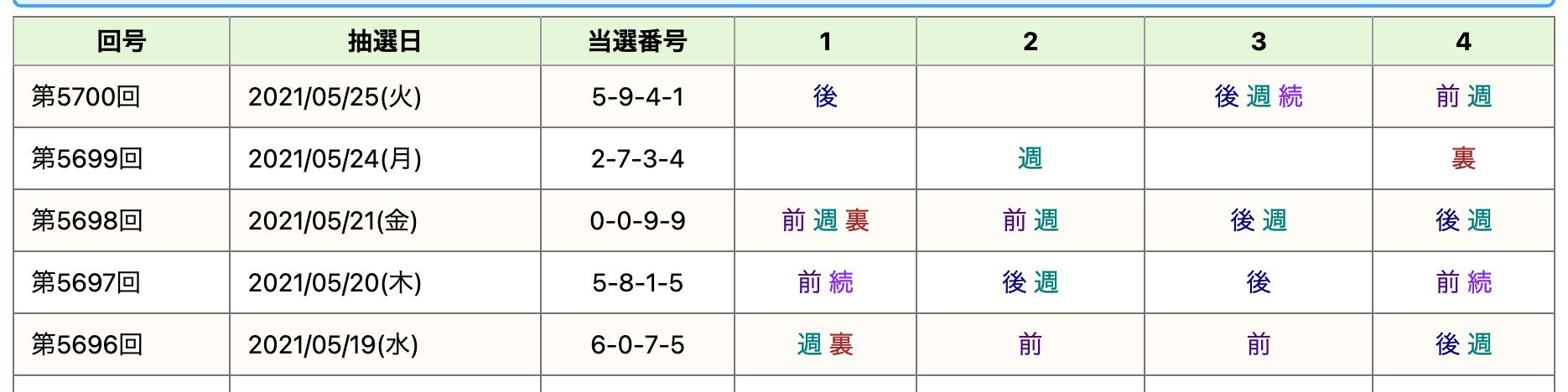 ナンバーズ当選番号 ナンバーズ4(NUMBERS4)過去の当せん番号案内